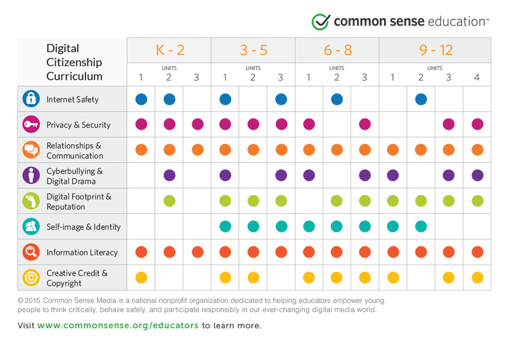 Chart depicting the sub-topics of digital citizenship according to Common Sense Media.