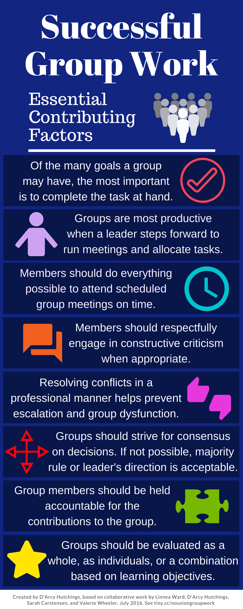 Successful Group Work infographic